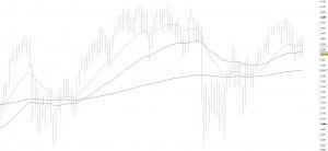 FTSE 100 chart 5-5-12