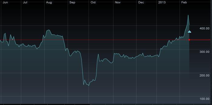 BUMI-Chart 14-2-13